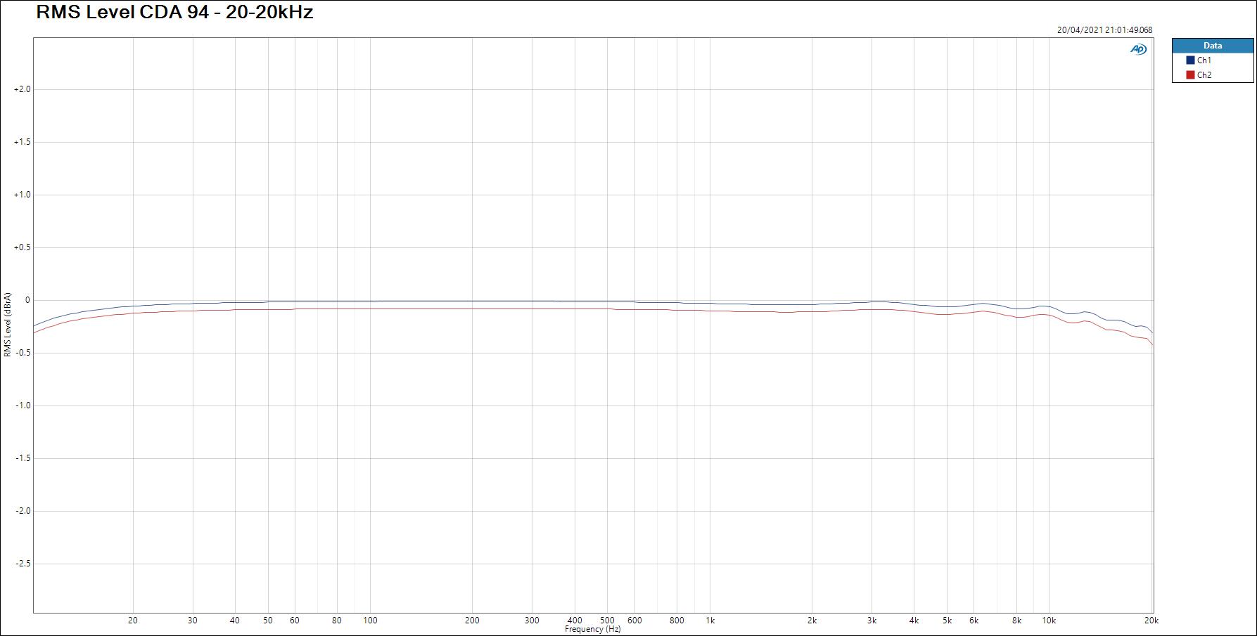 "Le DAC ""L1541DAC gold"" RMS-Level-CDA-94-20-20kHz-"