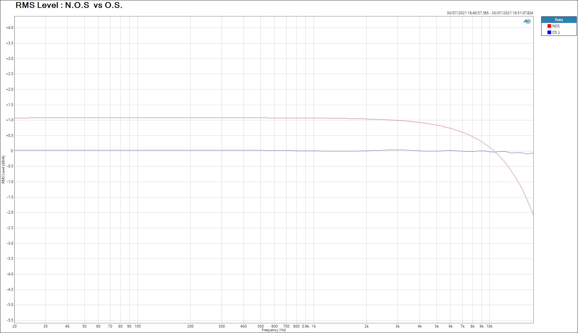 """Le DAC """"L1541DAC gold"""" RMS-Level-_-N.O.S-vs-O.S."""